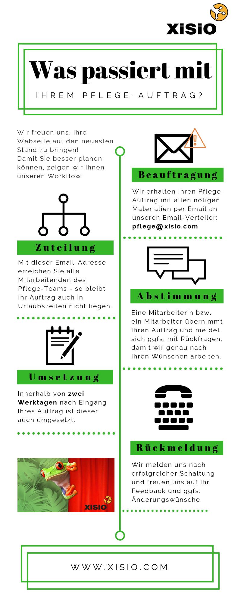 Infografik: Was passiert mit Ihrem Pflegeauftrag?